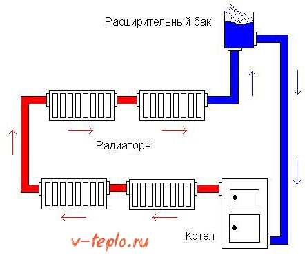 схема естественной циркуляции теплоносителя