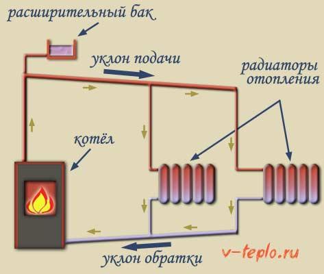 схема монтажа труб отопления с естественной циркуляцией теплоносителя