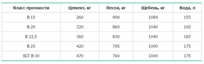 цемент м3 в тонны