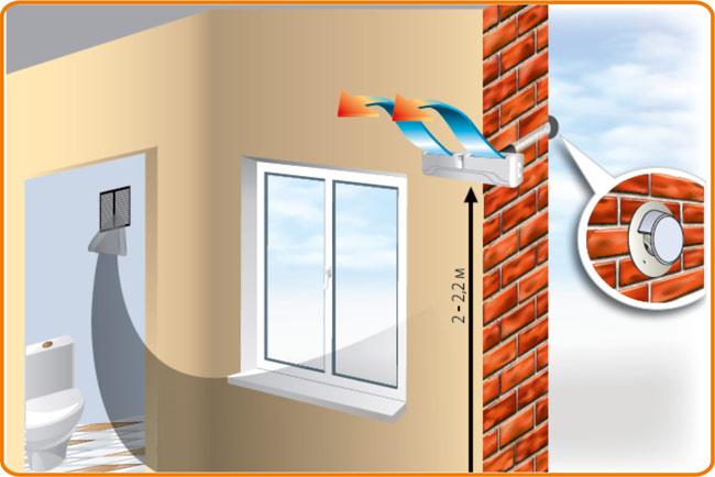 Приточный вентиляционный клапан в стену особенности обустройства