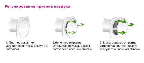 Регулировка притока воздуха