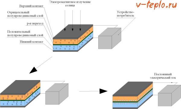 солнечный модуль устройство