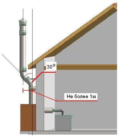 Сделать дымоход от газового котла металлические гибкие дымоходы