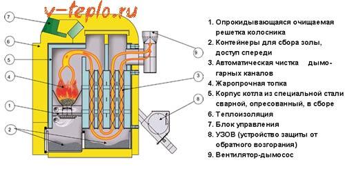 биокотел для альтернативного отопления