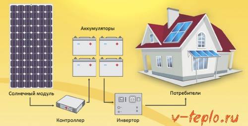 альтернативное отопление на солнечных батареях