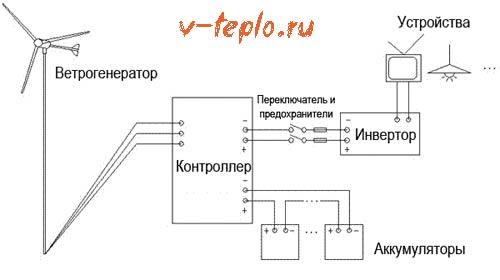 схема работы ветряного генератора