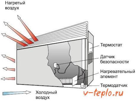 схема работы конвертора отопления
