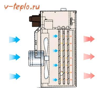 схема работы тепловентилятора