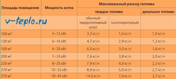 таблица зависимости мощности и расходов на отопление