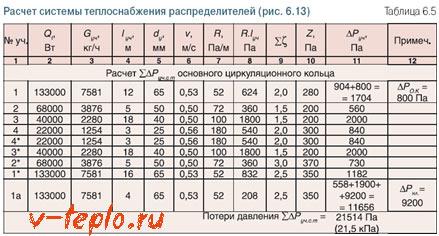 таблица расчета системы теплоснабжения