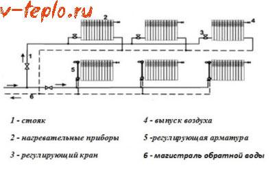 горизонтальная схема разводки труб