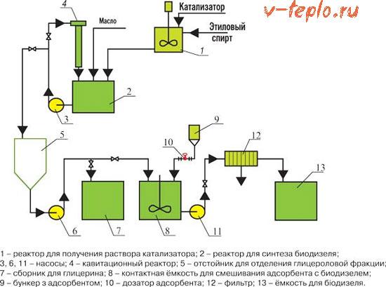 процес производства биотоплива