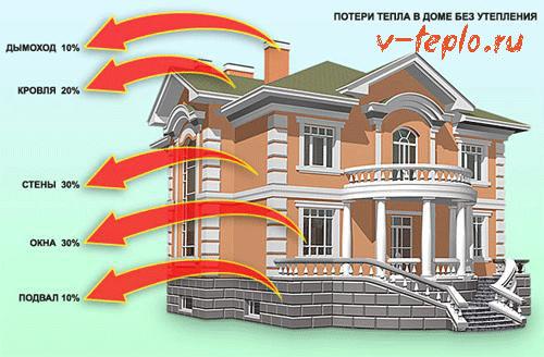 основные источники потери тепла в доме