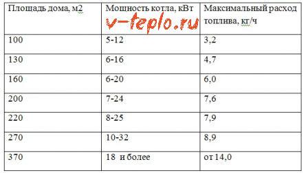 сравнительная таблица мощности котла