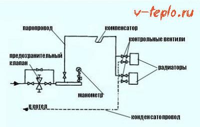 схема однотрубная система