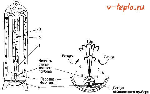 принцип работы парового отопления