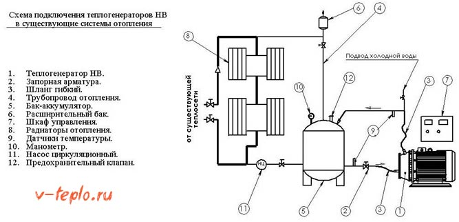 вихревой генератор в систему отопления