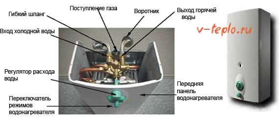 внутренние элементы газовой колонки