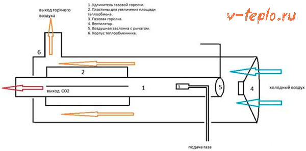 схема работы газовой пушки