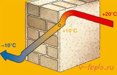 расчет толщины утеплителя